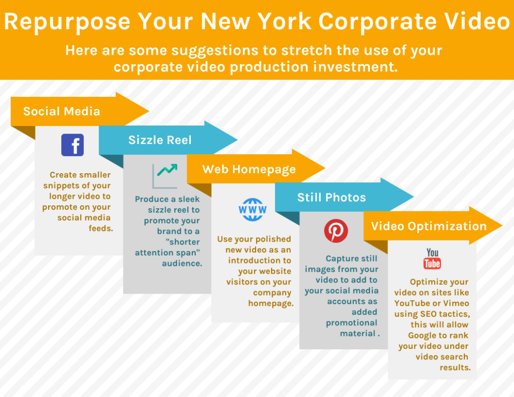 Best New York Corporate Video Production