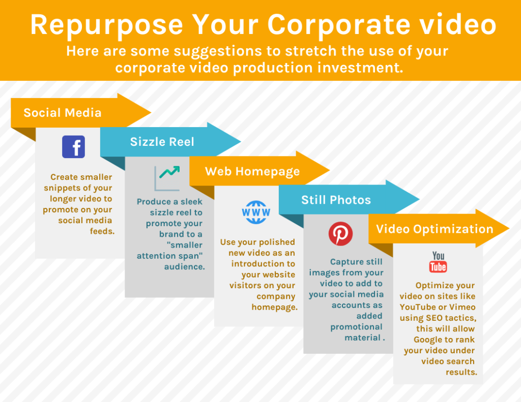 Repurpose Your Corporate Video